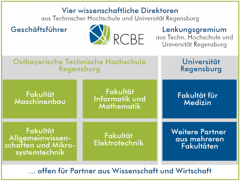 RCBE-Struktur